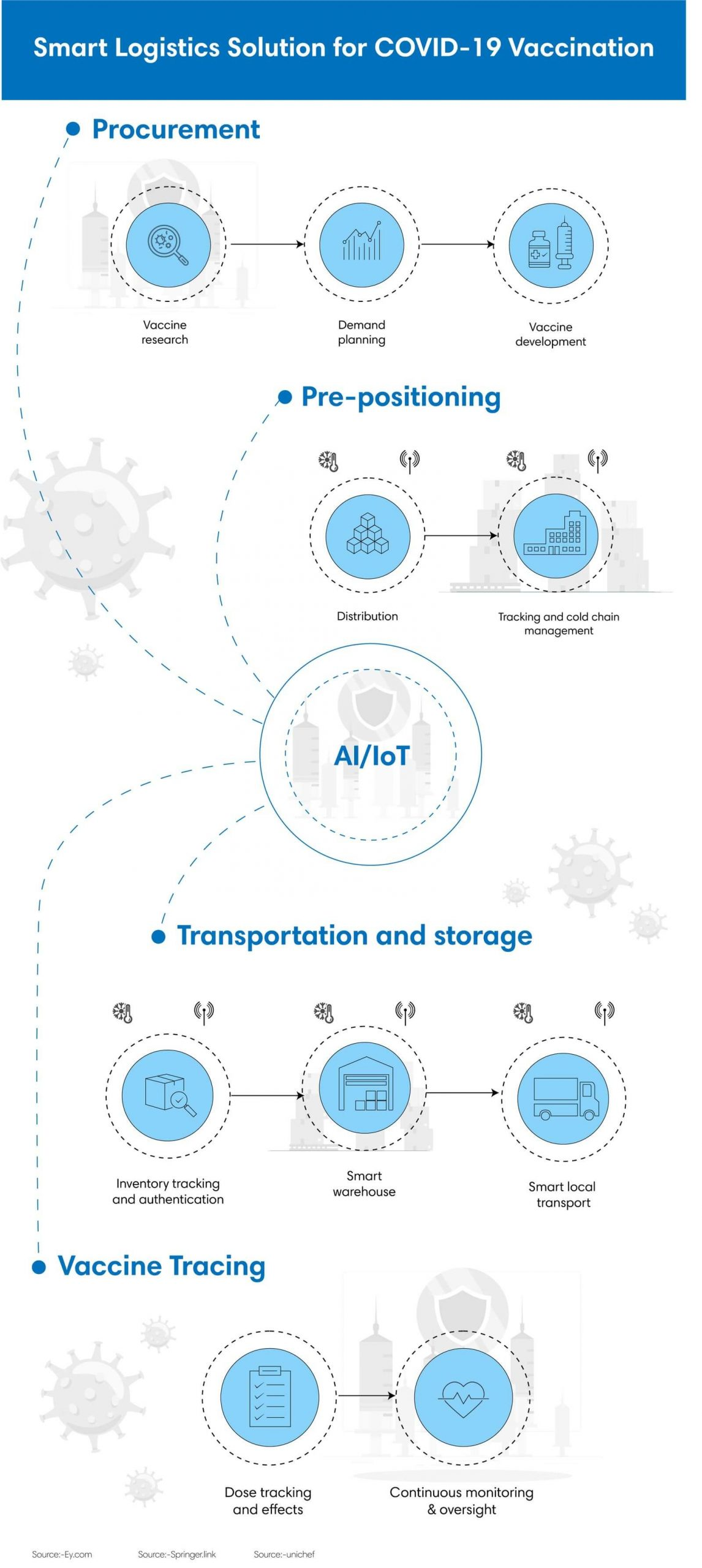Smart Logistics Solutions for Covid 19 Vaccination